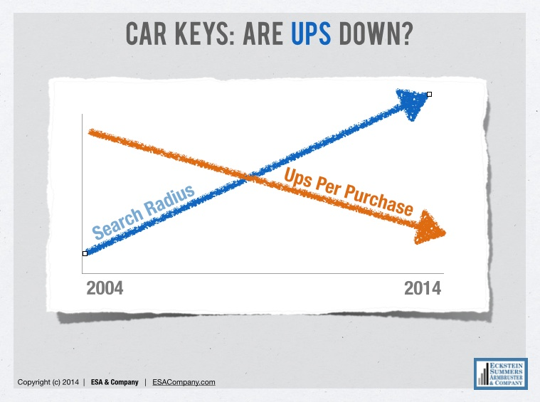 ESA Car Keys: Auto Shopping Radius vs Physical Visits
