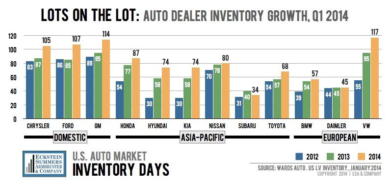 ESA US Auto Inventory