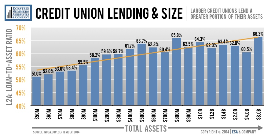 CU-Loan-to-Assets