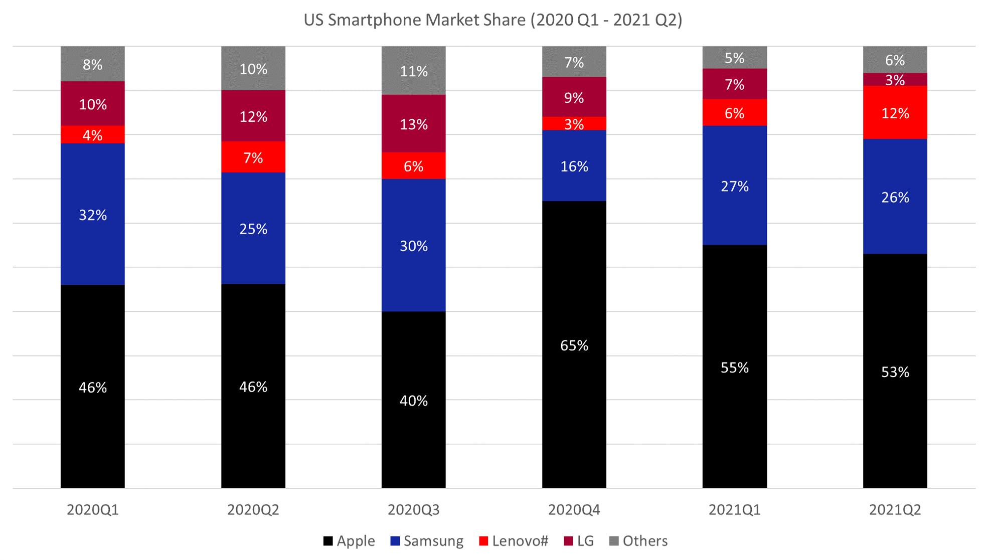 iOS-us-market-share-smartphones