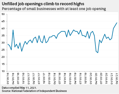 unfilled jobs 2021 april