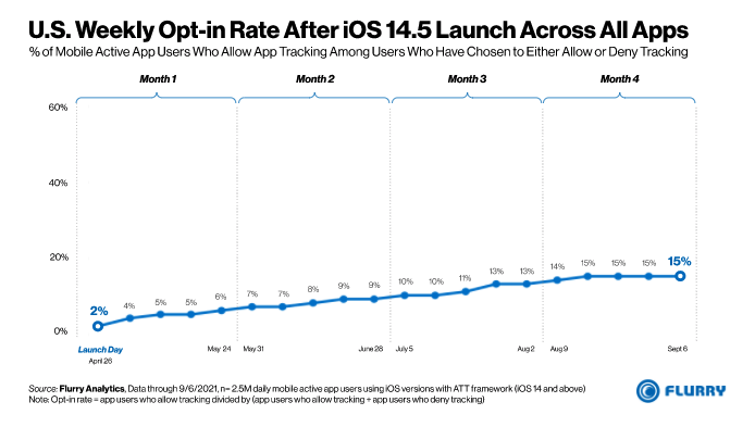 ios-privacy-opt-in-rate-us
