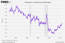 Retail-Inventory-Ratio